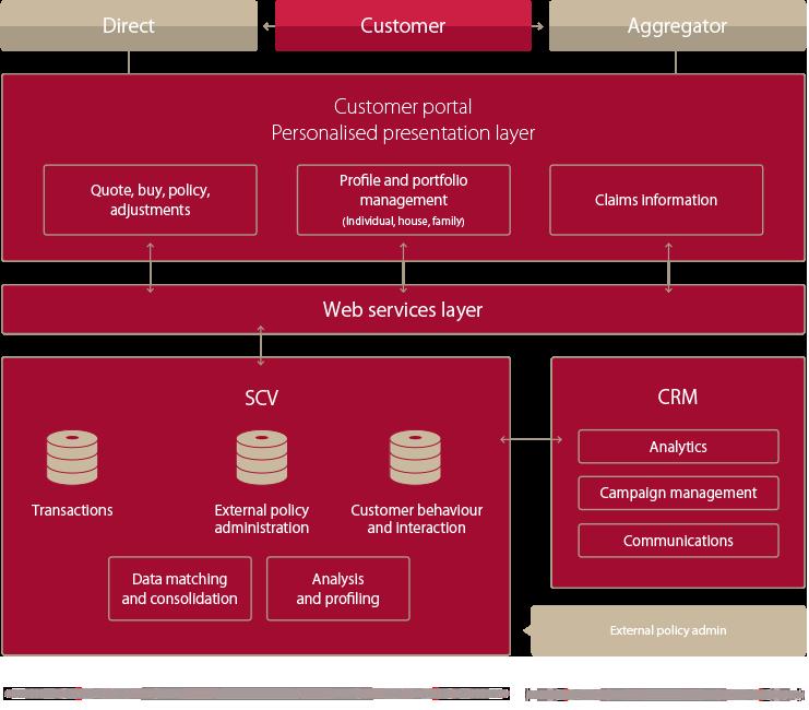 Diagram showing the platform architecture