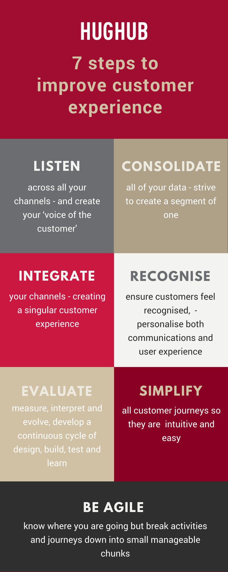 7 steps to improve customer experience infographic