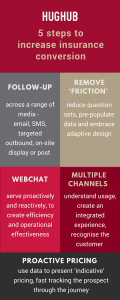 5 steps to increase insurance conversion infographic