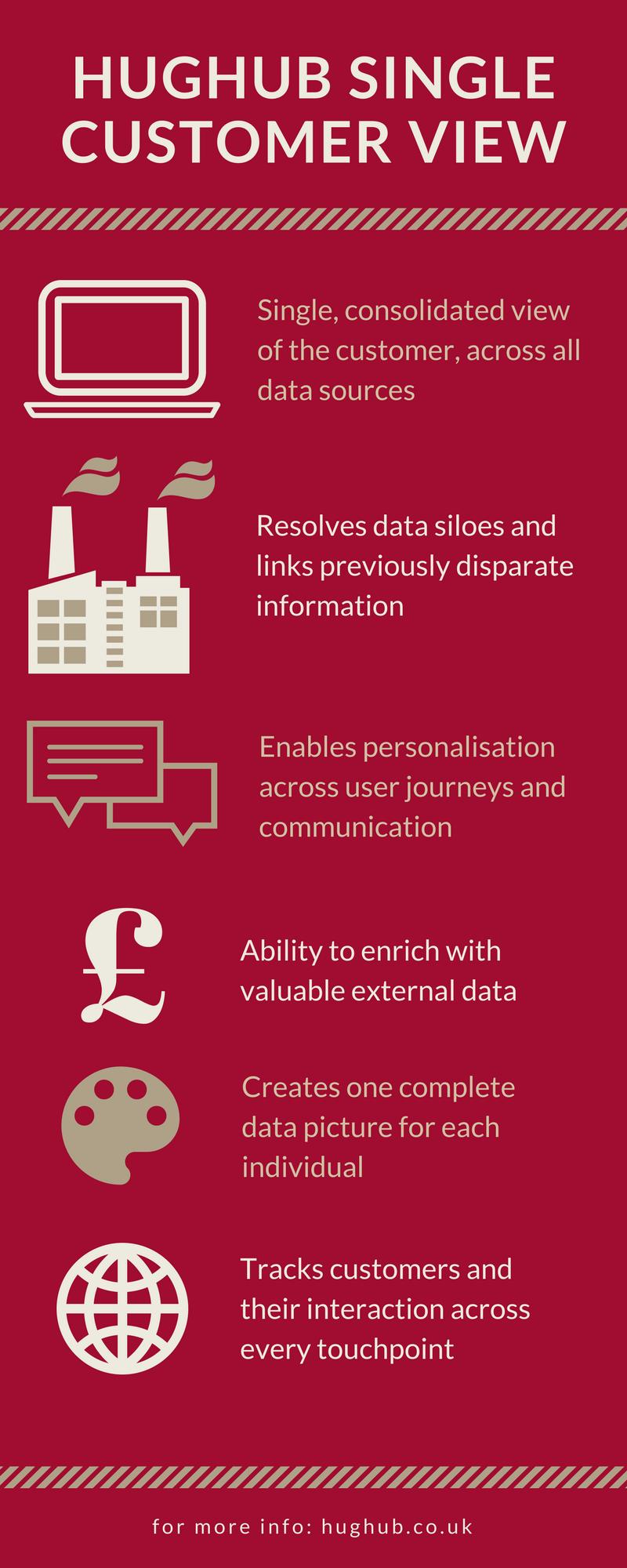 HUGHUB Single Customer View (SCV) Infographic