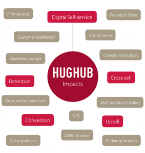 hughub benefits