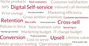 word cloud of insurance transformation
