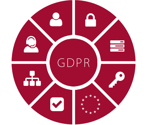 GDPR Chart